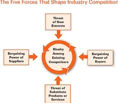 Business plan template harvard